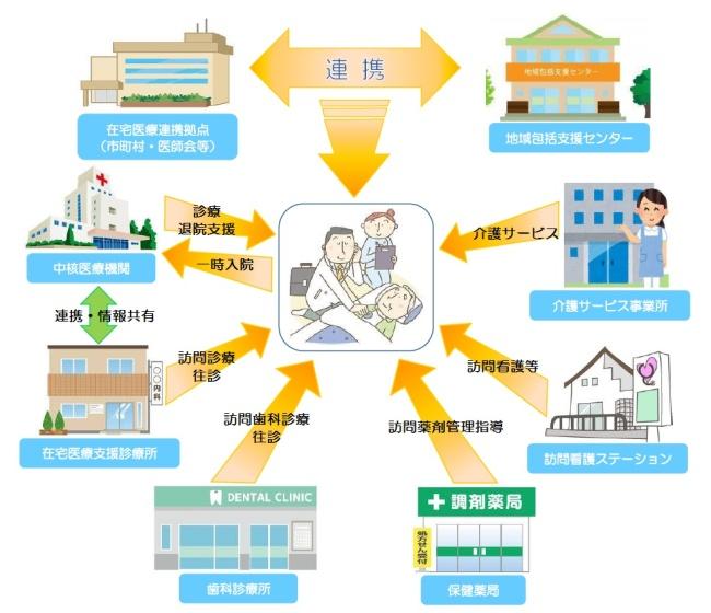 北海道美深町| 在宅医療・介護連携推進事業に取り組みます